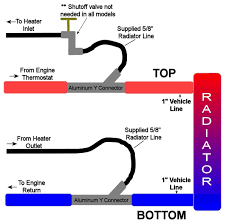 Atv Solenoid Wiring Diagram Firestorm Utv Compact Cab Heater With Defrost Kit For Polaris Rzr