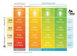 60 watt light bulb lumens energystar nrdc