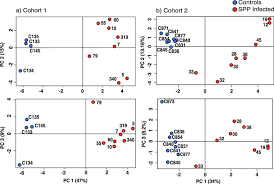 What Is The Standard Size Of A Pool Table Quantitative Proteomics Of Cerebrospinal Fluid In Paediatric