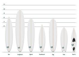 94 best surfboards images on pinterest surfboards surfboard art