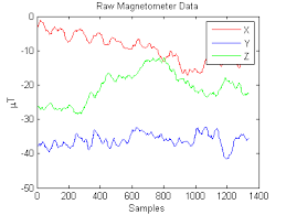 magnetometer android accelerometer android magnetometer data deviates stack overflow