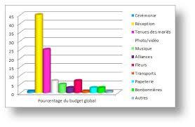 budget fleurs mariage répartition des dépenses d un budget de mariage myplanner le