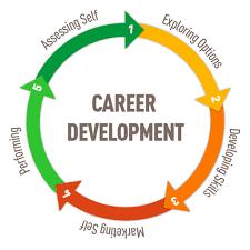 career development plans overview of career development model career center at ut dallas