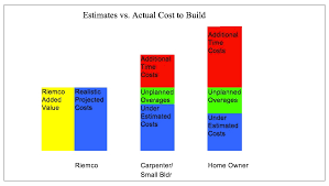 home building cost what is the true total cost to build a quality residential home