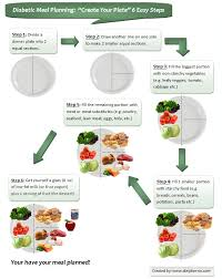 diabetic diet healthy eating for diabetics to manage diabetes