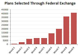 Friday After Thanksgiving Federal Chart Of The Day Obamacare Enrollment Up Sharply On Federal