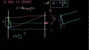 design experiment ib physics double slit experiment equation youtube