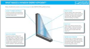 Patio Door Ratings Energy Efficient Window U0026 Door Criteria Energy Star