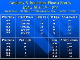 Bench Press Academy Lawfit Percentile Scores For Academy And Incumbent Personnel 18