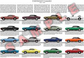 chevrolet camaro history chevrolet camaro generation model chart poster