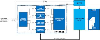 hardware accelerated rtos µc os iii hw rtos and the r in32m3