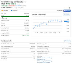 Valero Business Credit Card Valero A Cheap Opportunity The United States Oil Etf Lp