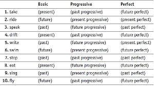 present tense test paper