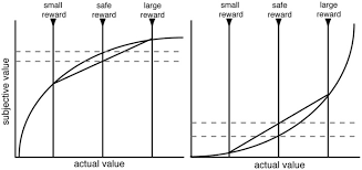 Seeking Plot Schematic Of Standard Utility Curve Argument For Risk Aversion