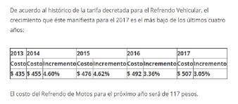 formato para pago de tenencia refrendo ejercicio 2016 jaliscienses contarán con descuentos en el refrendo vehicular