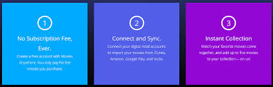 movies anywhere what it is and why you need it