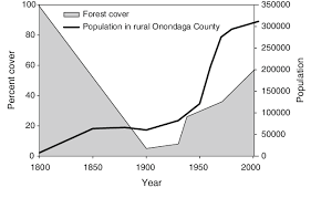 census bureau york fig 2 the us census bureau data on population in onondaga county in