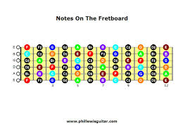 notesonthefretboard
