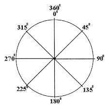 9 best images of degree circle diagram negative unit circle