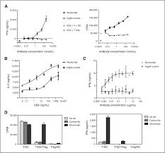 in vitro characterization of the anti pd 1 antibody nivolumab bms