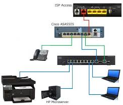 Small Office Network Installation Small Office Network Design - Home office network design