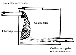 Safe To Drink Water From Bathroom Sink Wastewater Reuse Yourhome