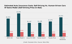 Estimated Car Insurance Cost by How Much The Self Driving Version Of Your Car Will Save On