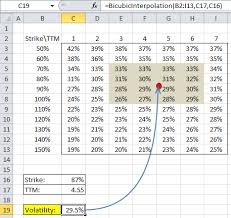 bicubic interpolation excel spreadsheet function math for mere