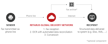 retarus cloud fax services functions and technical specifications