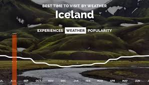 best time to go to iceland for northern lights 2017 what is the best time of year to visit iceland quora