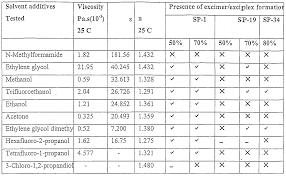 ethylene glycol viscosity table solvent viscosity table resources frazier gq