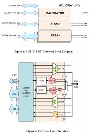 mipi d phy universal lane 16ffc ip for automotive