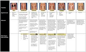 breast augmentation recovery timeline and faqs