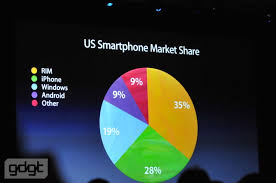 android vs iphone market apple gaining on in us smartphone market obama pacman