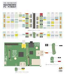 hadoop definitive guide pdf pinout diagram for the raspberry pi model 2 b u2013 raspberry pi pod