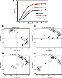 si e oms fig 2 biology ecoplate assay results a average well color