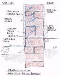 cement render entraps moisture against a solid masonry wall