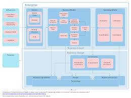 enterprise architecture diagrams how to create an enterprise