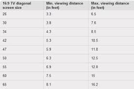 best tv size for living room lifehacker tip buy the right size tv treehugger
