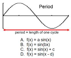 transformations of sinusoidal functions u2022 activity builder by desmos