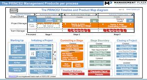 Maps Timeline Prince2 Diagrams Mp