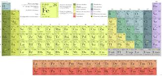 what are the heavy metals on the periodic table what is heavy metal toxicity uew health