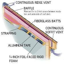 can unvented roof assemblies be insulated with fiberglass insulating attic rafters is the best way to maximize comfort and
