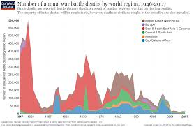 war and peace our world in data