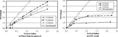 addressing sulfate induced heave in lime treated soils journal