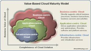 Data Centers Title Value Based Cloud Management Architecture A New Approach The