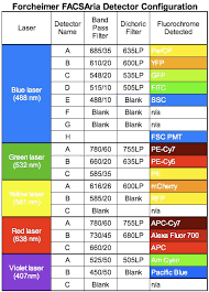 Blue Light Wavelength Blue Light Wavelength Blue Free Image About Wiring Diagram