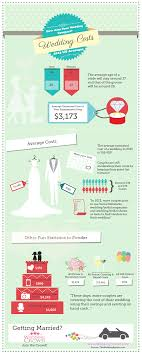 wedding costs infographic wedding averages for 2013