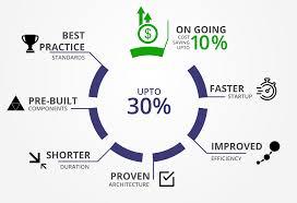 sustainable building solutions clovity accelerators