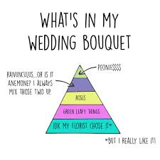 things to plan for a wedding 13 charts that perfectly sum up the reality of planning a wedding
